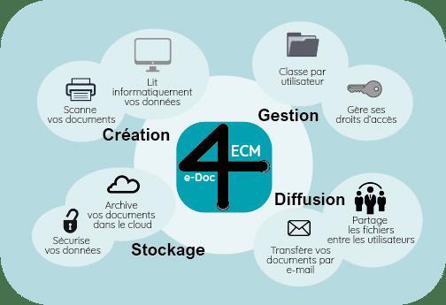 eDoc ECM
